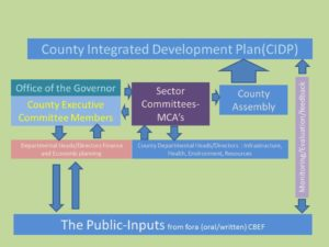 CIDP-COUNTY DEVELOPMENT PLAN