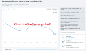 Close to 4% of loans advanced go bad